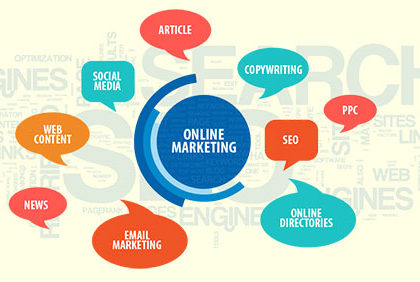Important Factors of Marketing
