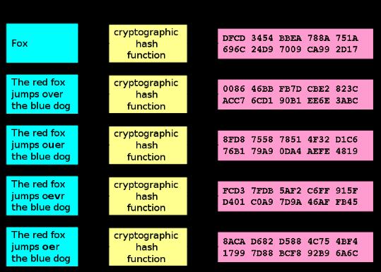 MD5 Generator, Md5 Hash Encryption, MD5 Hash Decrypt - Kitsoul